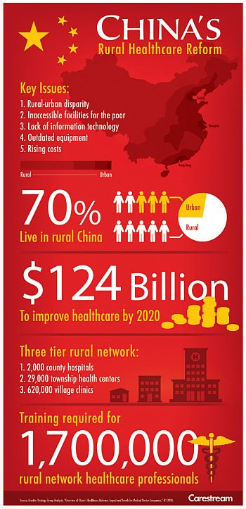 china health infographic
