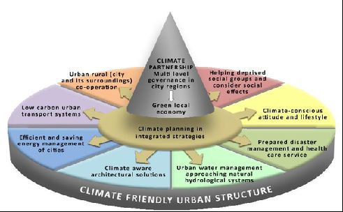 climate-friendly cities